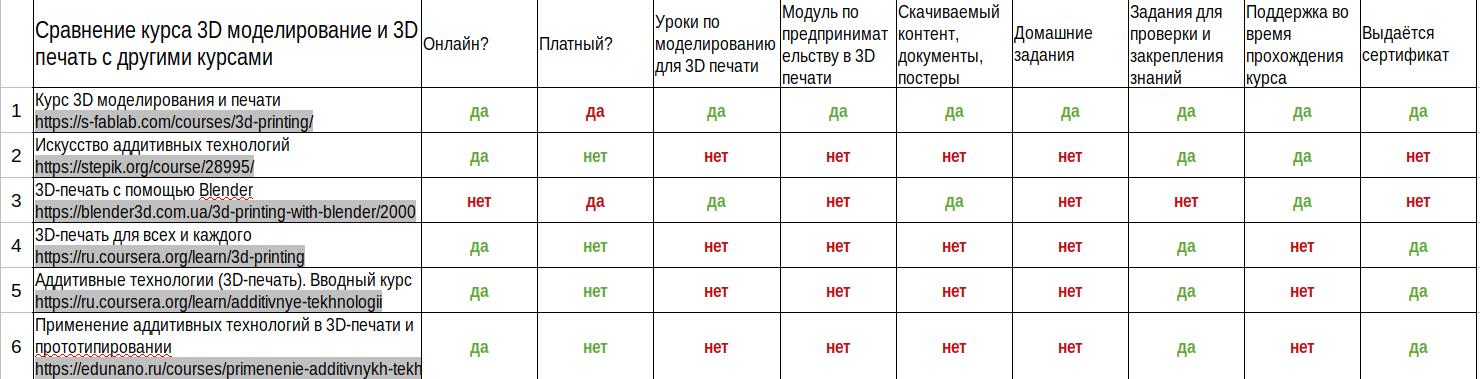 Сравнение курсов по 3d-моделированию табличка